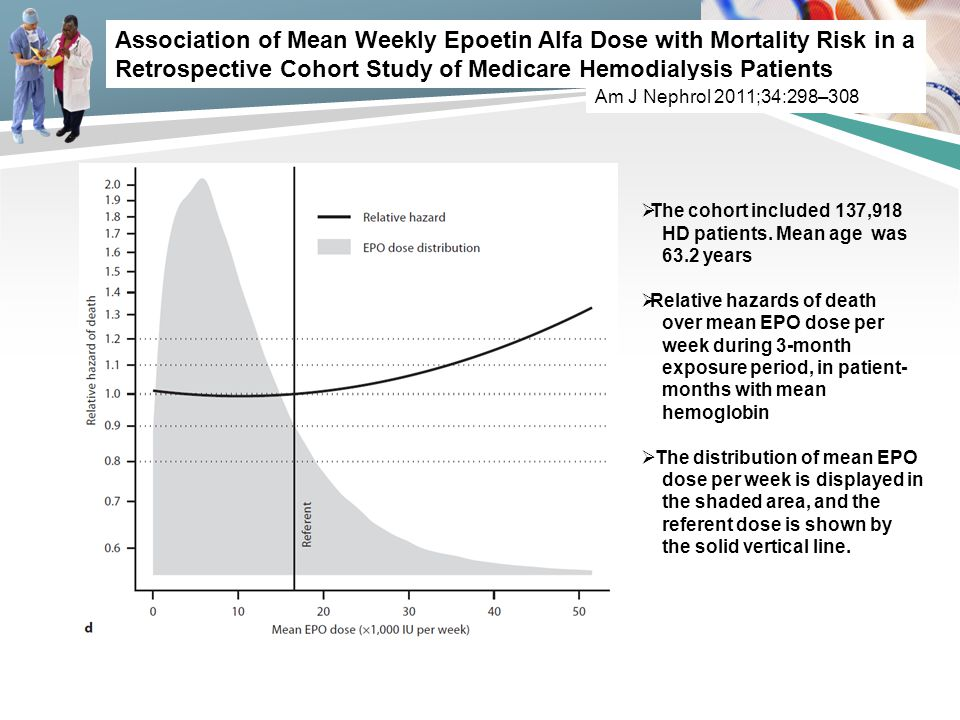 Association of Mean Weekly Epoetin Alfa Dose with Mortality Risk in a Retrospective Cohort Study of Medicare Hemodialysis Patients