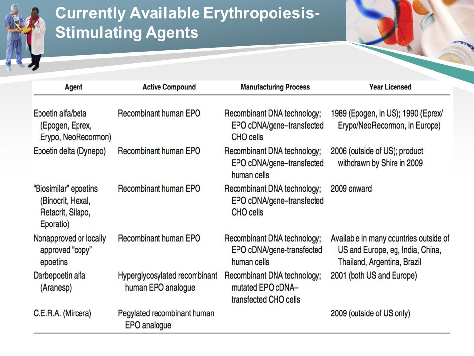 Currently Available Erythropoiesis-Stimulating Agents
