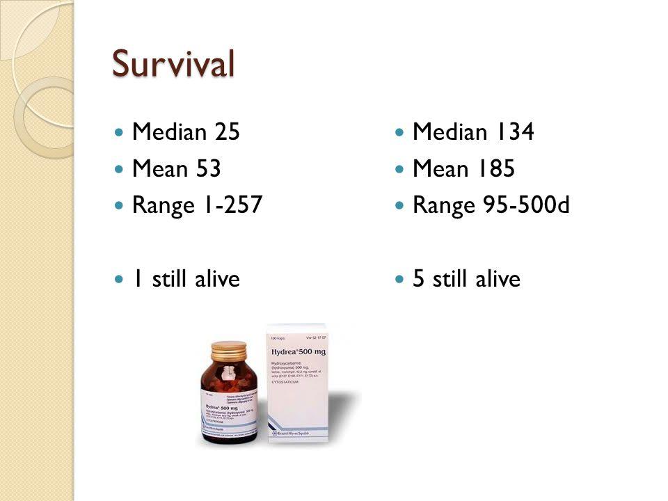 Survival Median 25 Mean 53 Range 1-257 1 still alive Median 134