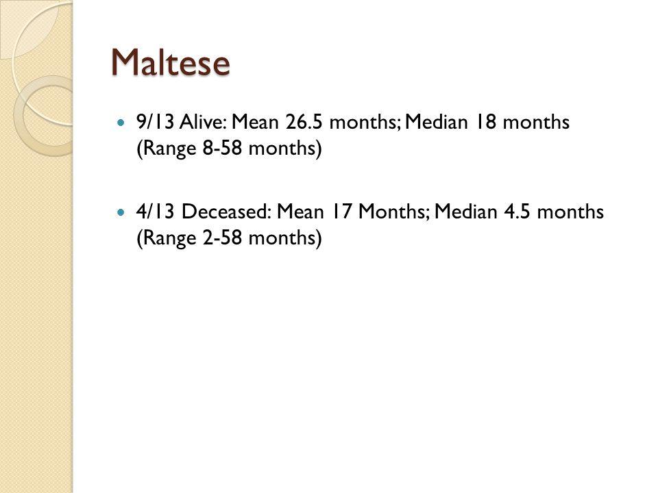 Maltese 9/13 Alive: Mean 26.5 months; Median 18 months (Range 8-58 months) 4/13 Deceased: Mean 17 Months; Median 4.5 months (Range 2-58 months)