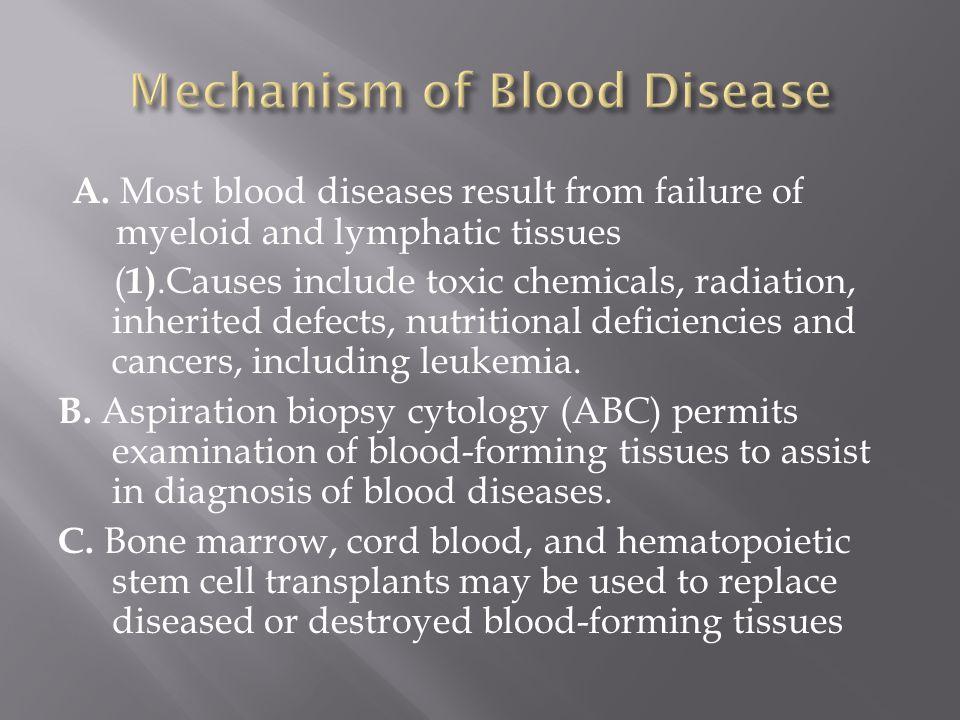 Mechanism of Blood Disease