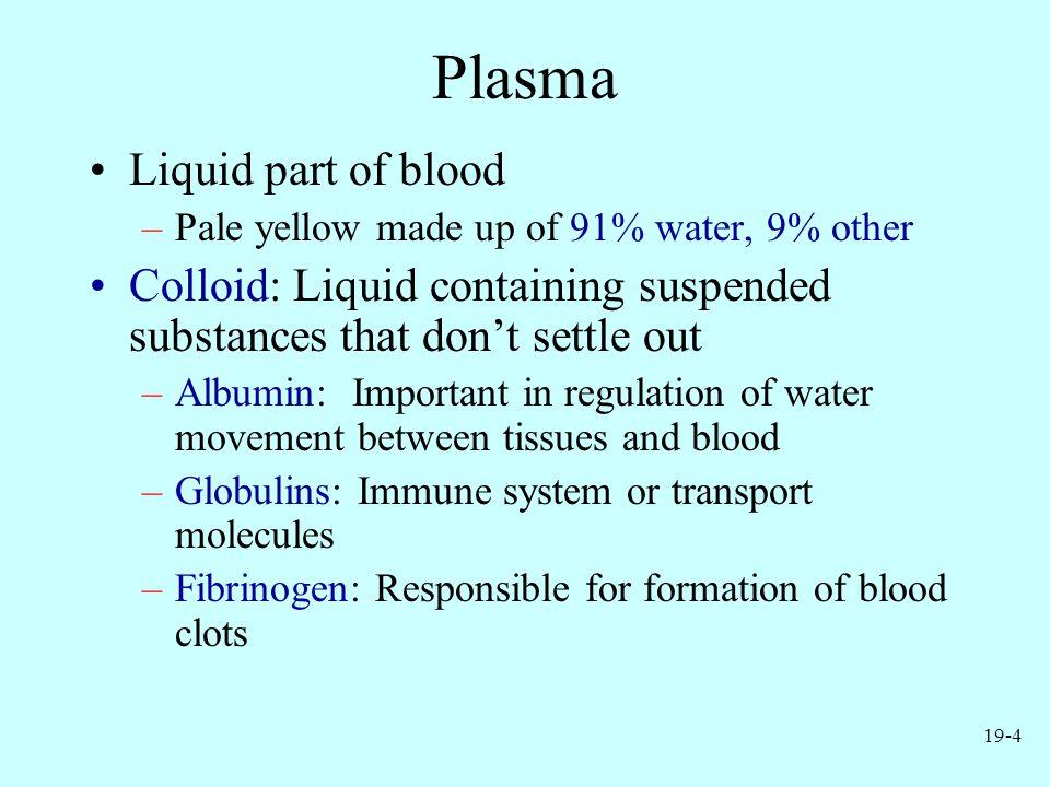 Plasma Liquid part of blood