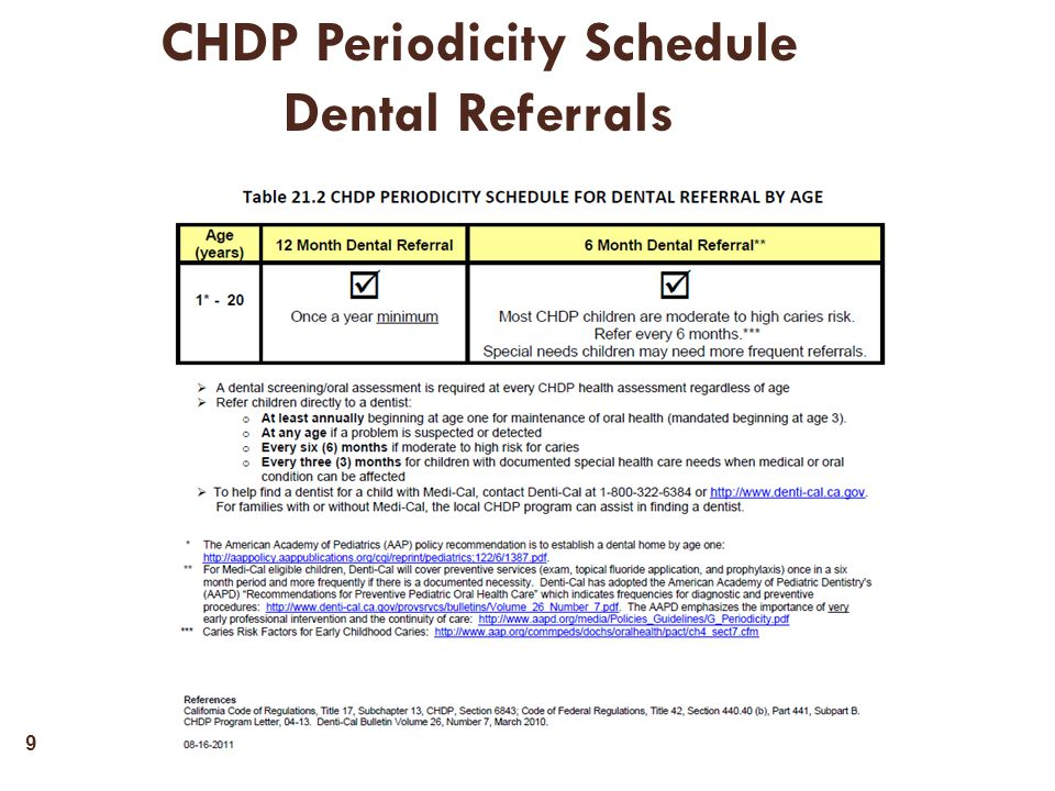 CHDP Periodicity Schedule Dental Referrals