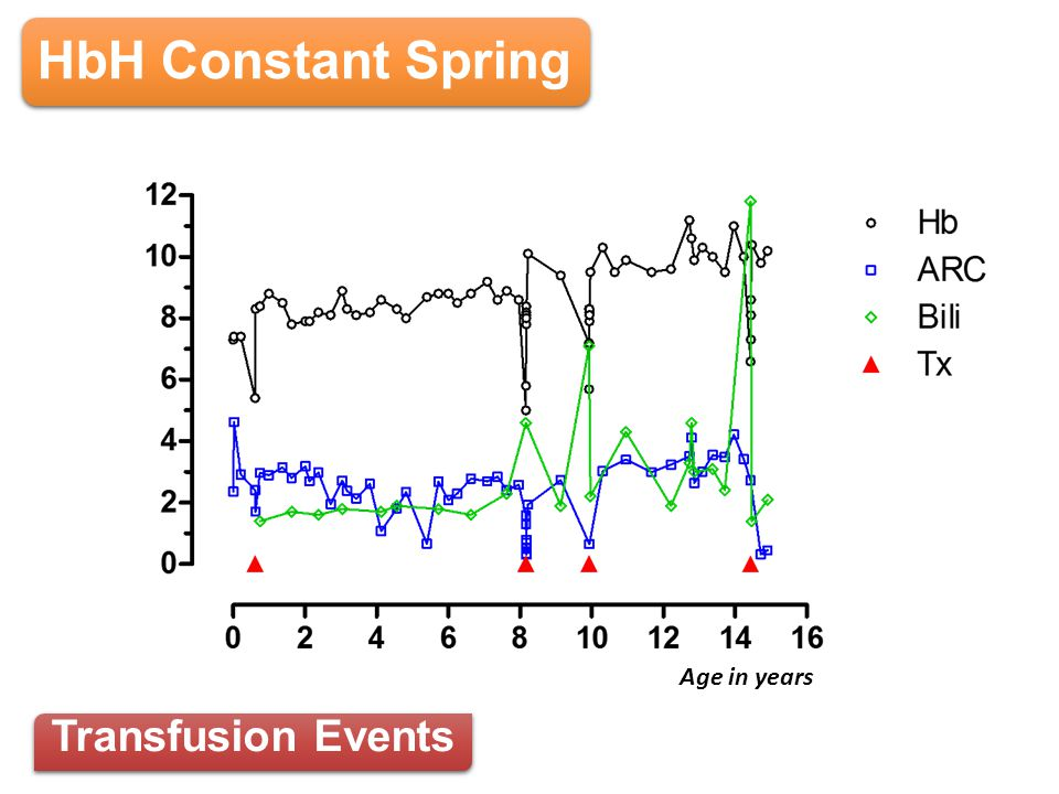 HbH Constant Spring Age in years Transfusion Events