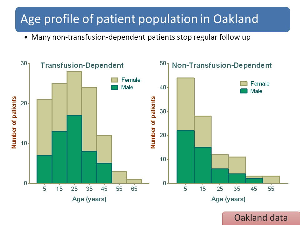 Age profile of patient population in Oakland
