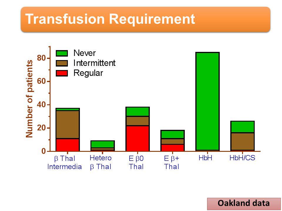 Transfusion Requirement