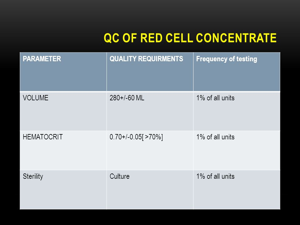Qc of red cell concentrate