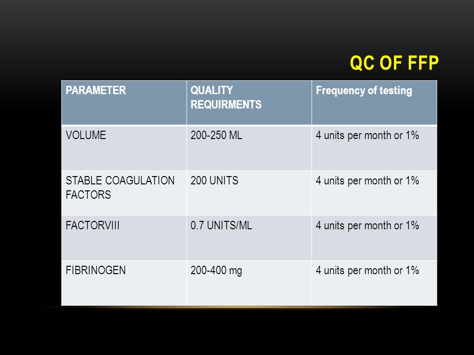 QC OF FFP PARAMETER QUALITY REQUIRMENTS Frequency of testing VOLUME