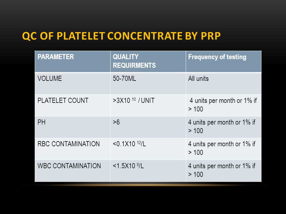 QC OF PLATELET CONCENTRATE by PRP