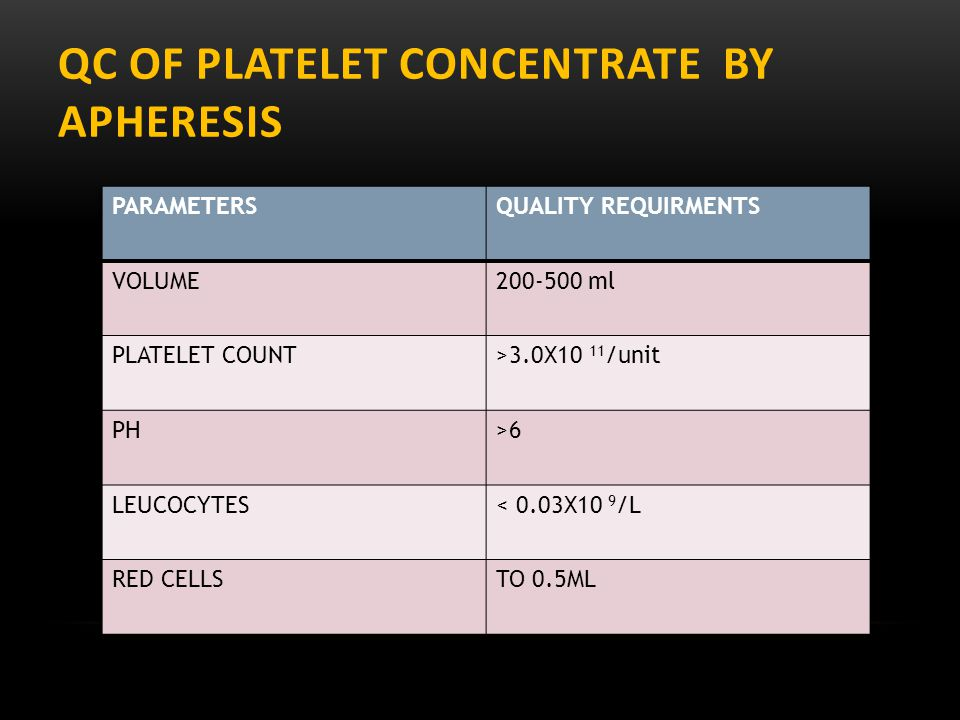 QC OF PLaTelet concentrate BY APHERESIS