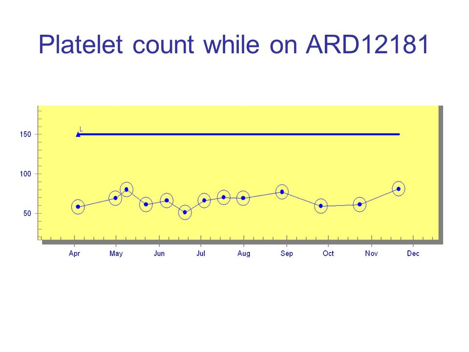 Platelet count while on ARD12181