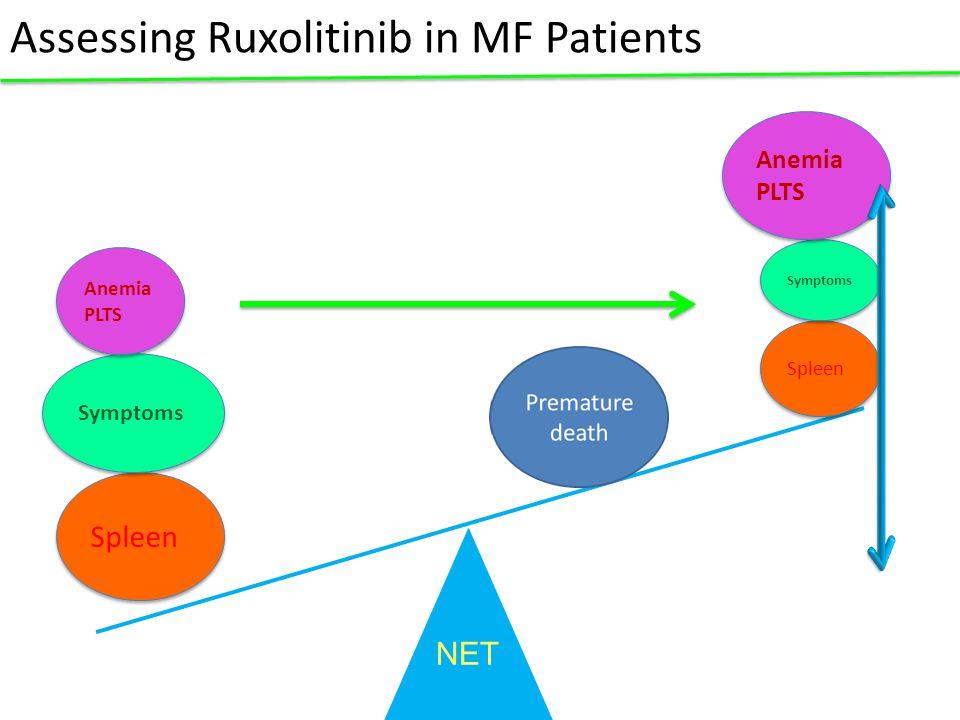 Assessing Ruxolitinib in MF Patients