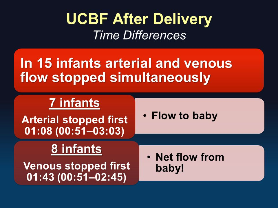 UCBF After Delivery Time Differences