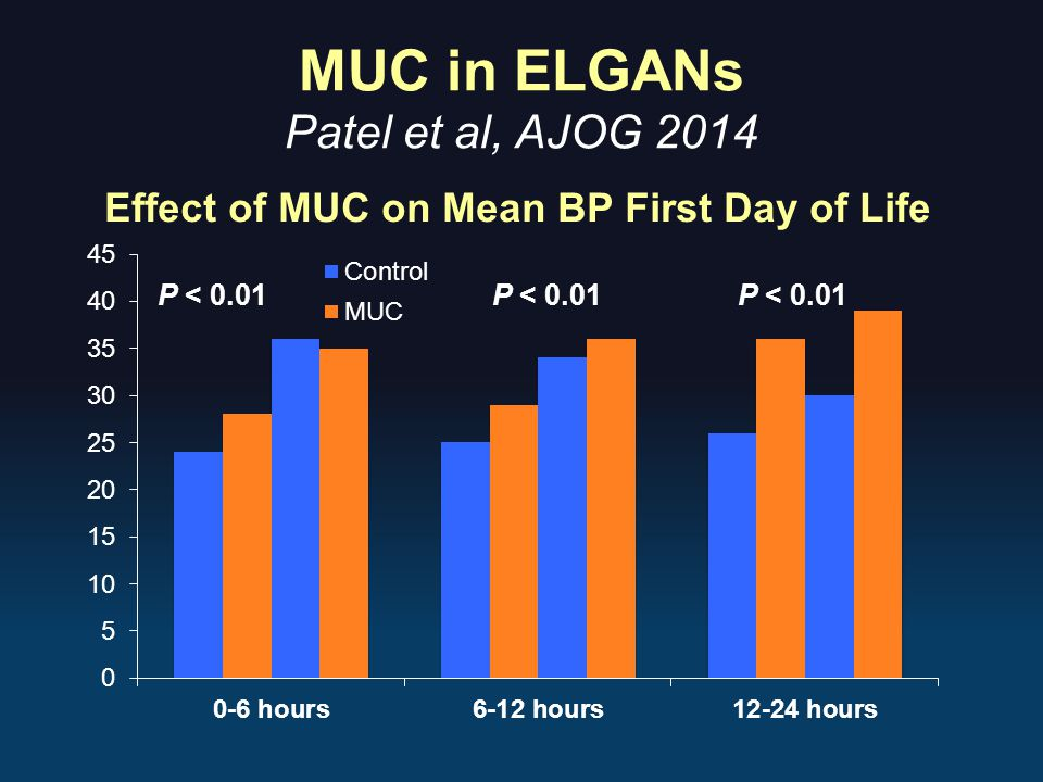 MUC in ELGANs Patel et al, AJOG 2014