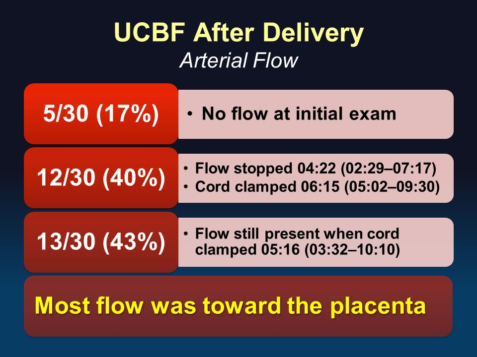 UCBF After Delivery Arterial Flow