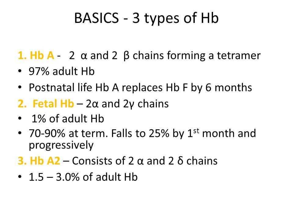 BASICS - 3 types of Hb 1. Hb A - 2 α and 2 β chains forming a tetramer