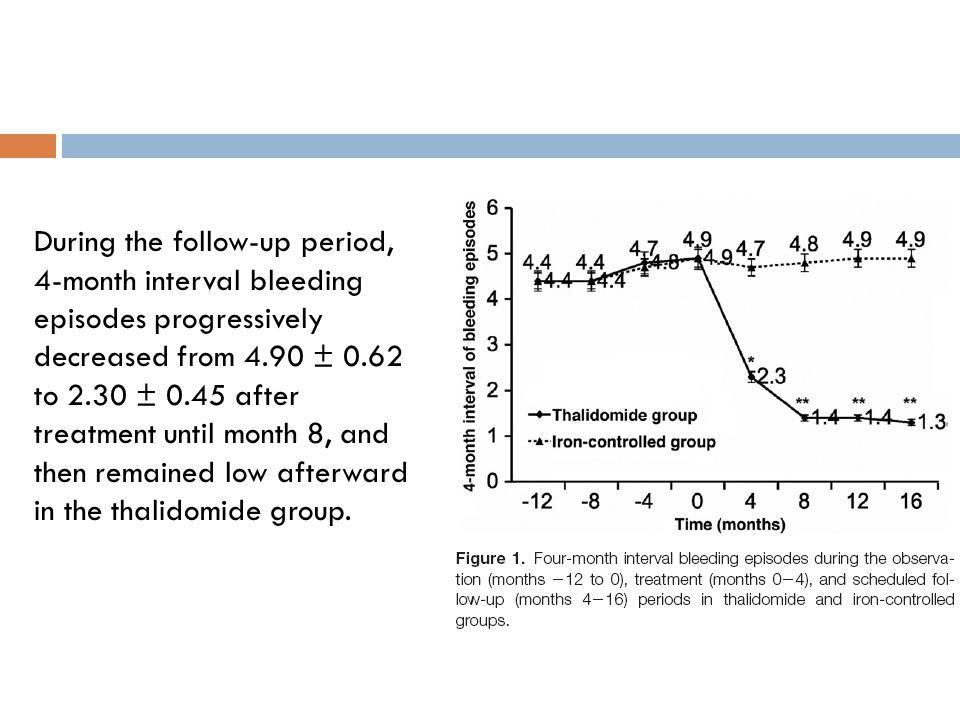 During the follow-up period, 4-month interval bleeding episodes progressively decreased from 4.90 ± 0.62 to 2.30 ± 0.45 after treatment until month 8, and then remained low afterward in the thalidomide group.