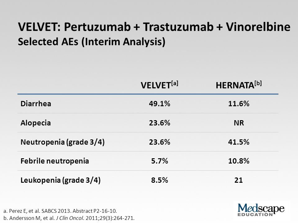 VELVET: Pertuzumab + Trastuzumab + Vinorelbine Selected AEs (Interim Analysis)