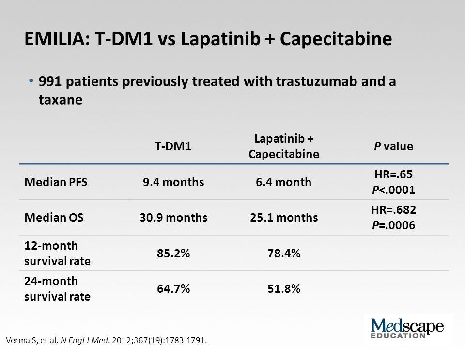 EMILIA: T-DM1 vs Lapatinib + Capecitabine