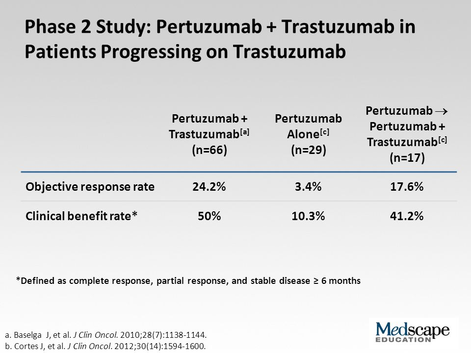 Phase 2 Study: Pertuzumab + Trastuzumab in Patients Progressing on Trastuzumab
