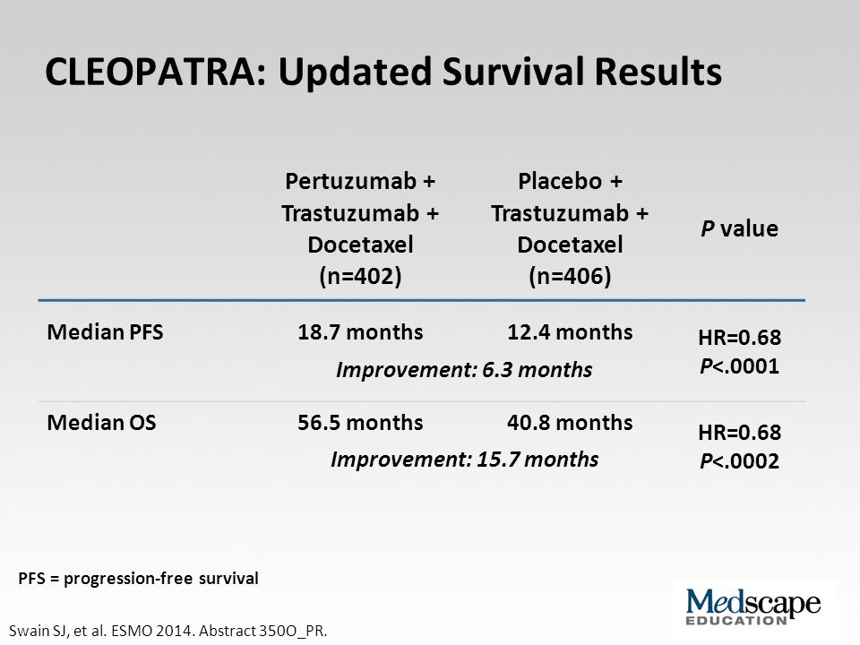 CLEOPATRA: Updated Survival Results