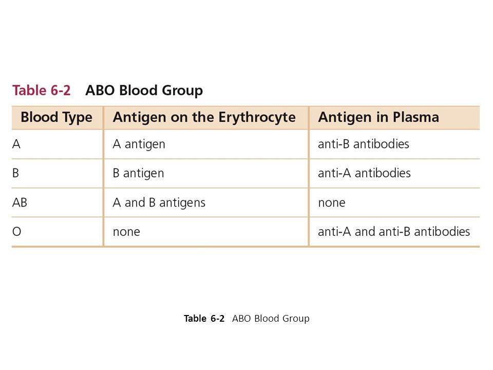Table 6-2 ABO Blood Group 35
