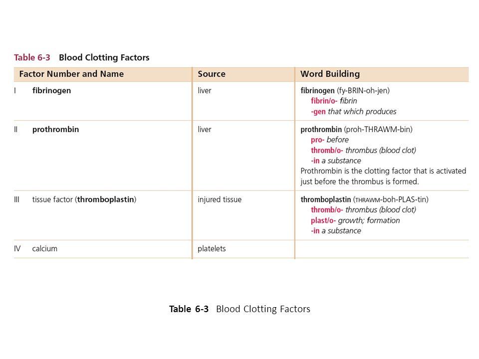 Table 6-3 Blood Clotting Factors