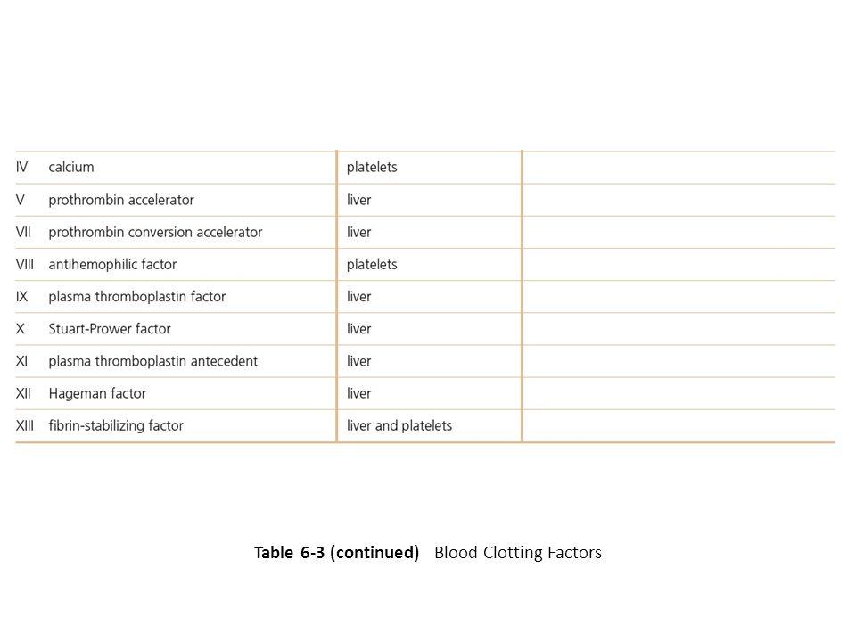 Table 6-3 (continued) Blood Clotting Factors