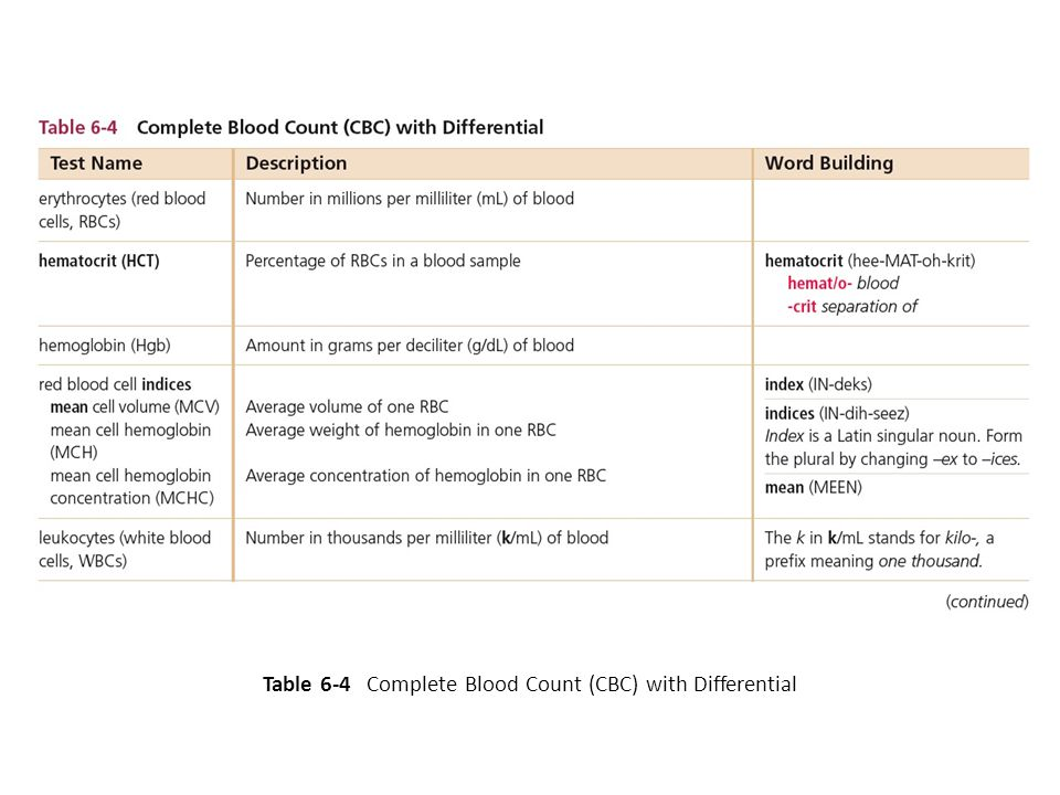 Table 6-4 Complete Blood Count (CBC) with Differential