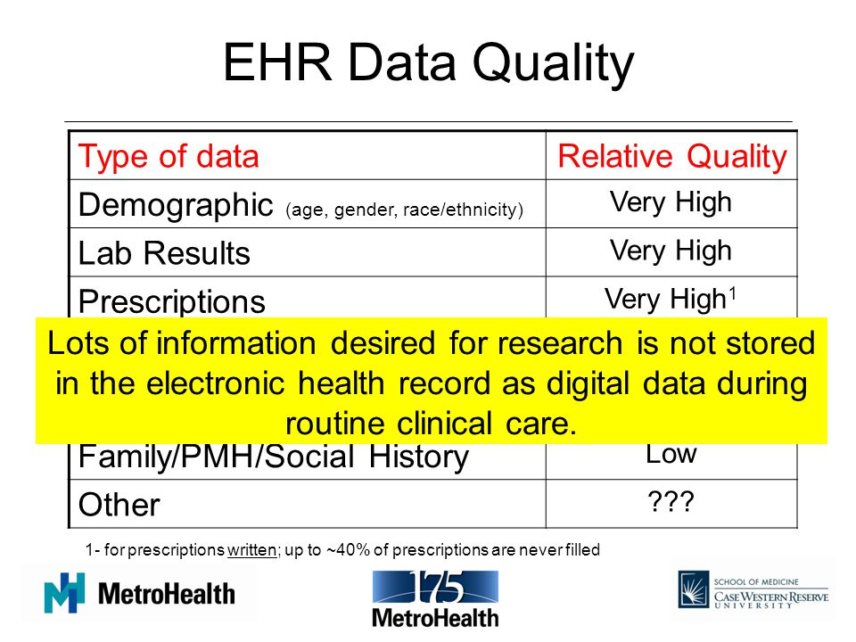 EHR Data Quality Type of data Relative Quality