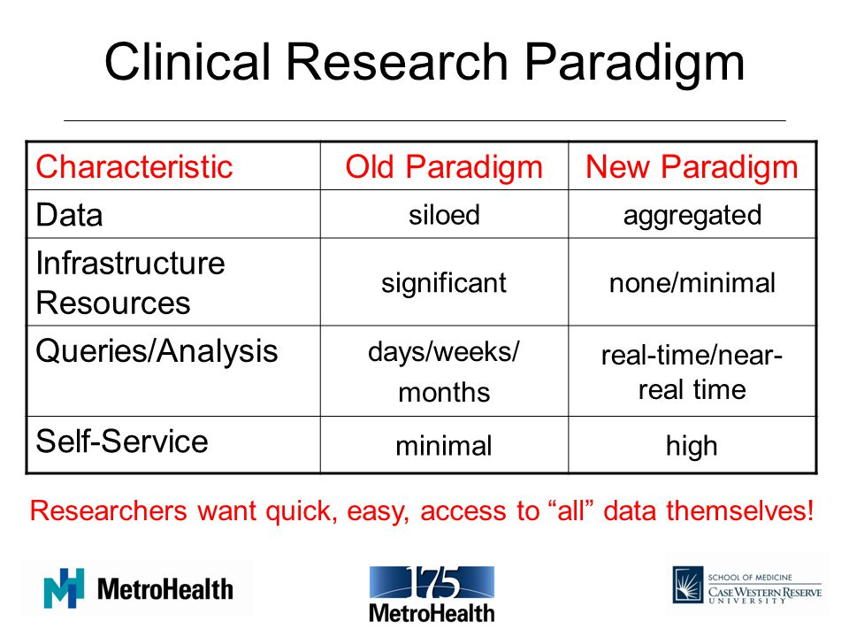 Clinical Research Paradigm