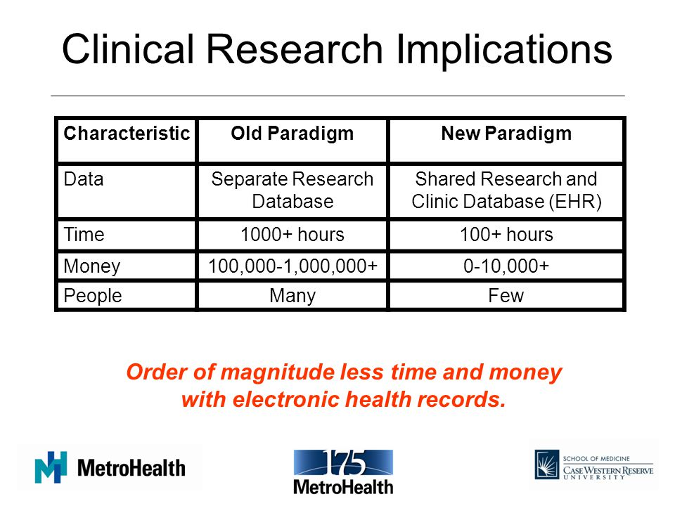 Clinical Research Implications