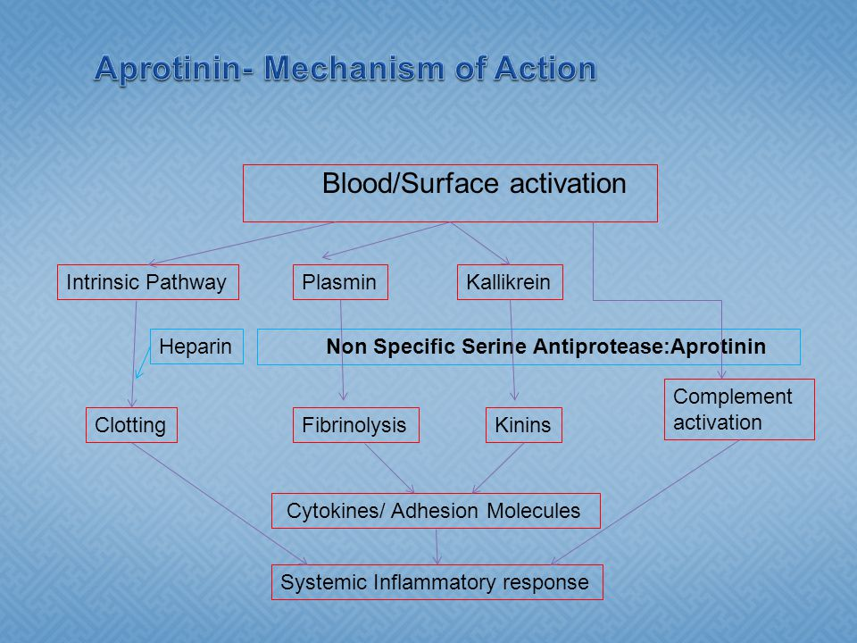 Aprotinin- Mechanism of Action