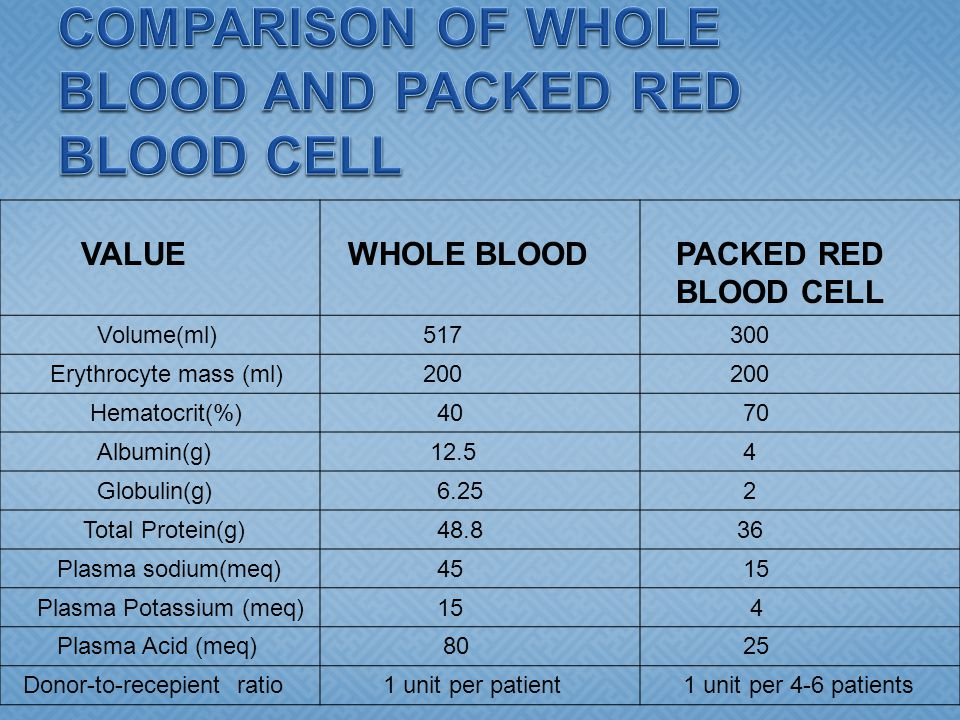 COMPARISON OF WHOLE BLOOD AND PACKED RED BLOOD CELL