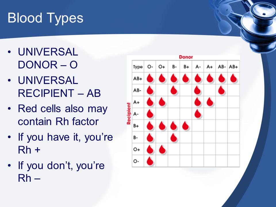 Blood Types UNIVERSAL DONOR – O UNIVERSAL RECIPIENT – AB