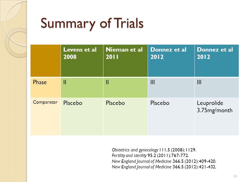 Summary of Trials Levens et al 2008 Nieman et al 2011 Donnez et al
