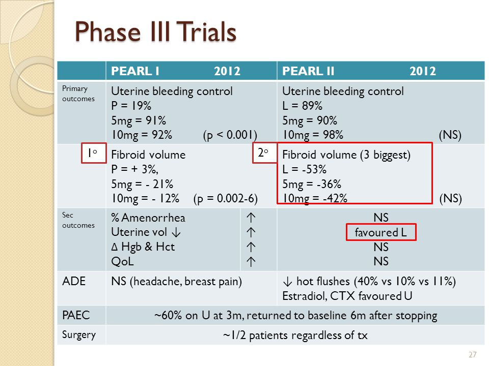 Phase III Trials PEARL I 2012 PEARL II 2012 Uterine bleeding control