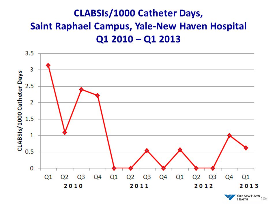 CLABSIs/1000 Catheter Days, Saint Raphael Campus, Yale-New Haven Hospital Q1 2010 – Q1 2013
