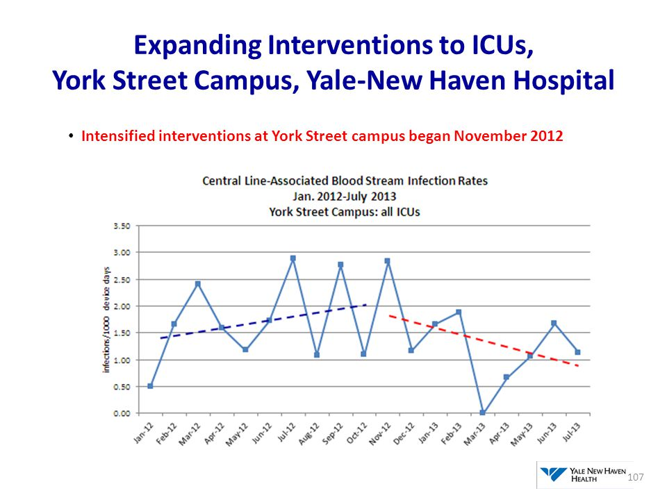 Expanding Interventions to ICUs, York Street Campus, Yale-New Haven Hospital