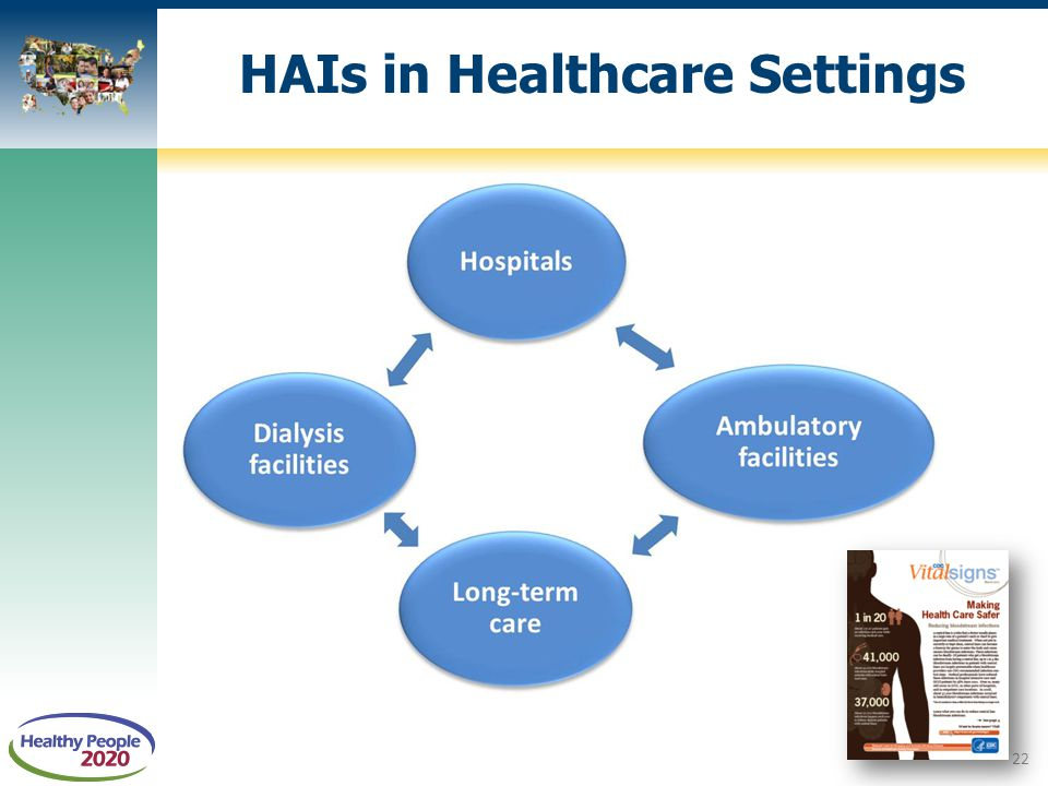 HAIs in Healthcare Settings