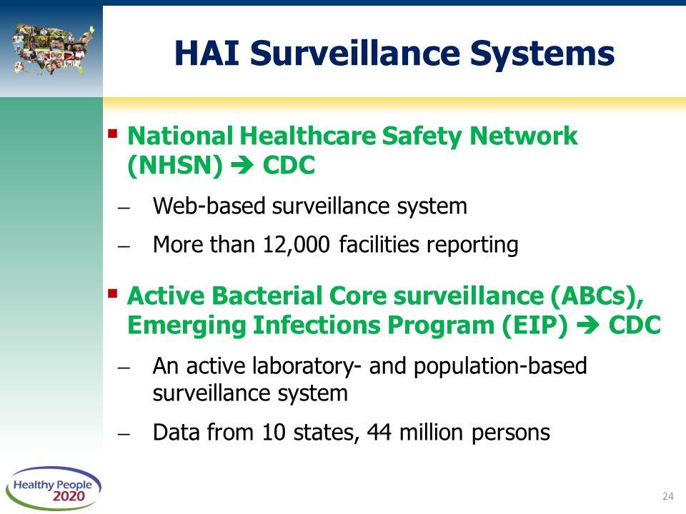 HAI Surveillance Systems