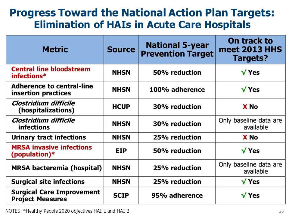 Progress Toward the National Action Plan Targets: Elimination of HAIs in Acute Care Hospitals