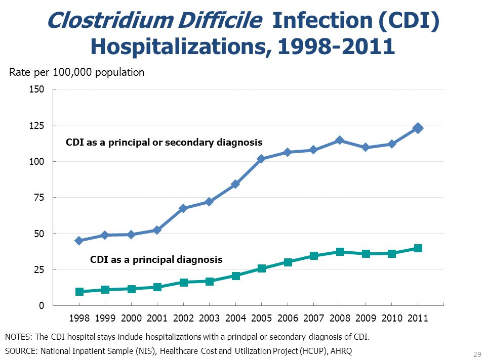 Clostridium Difficile Infection (CDI) Hospitalizations, 1998-2011