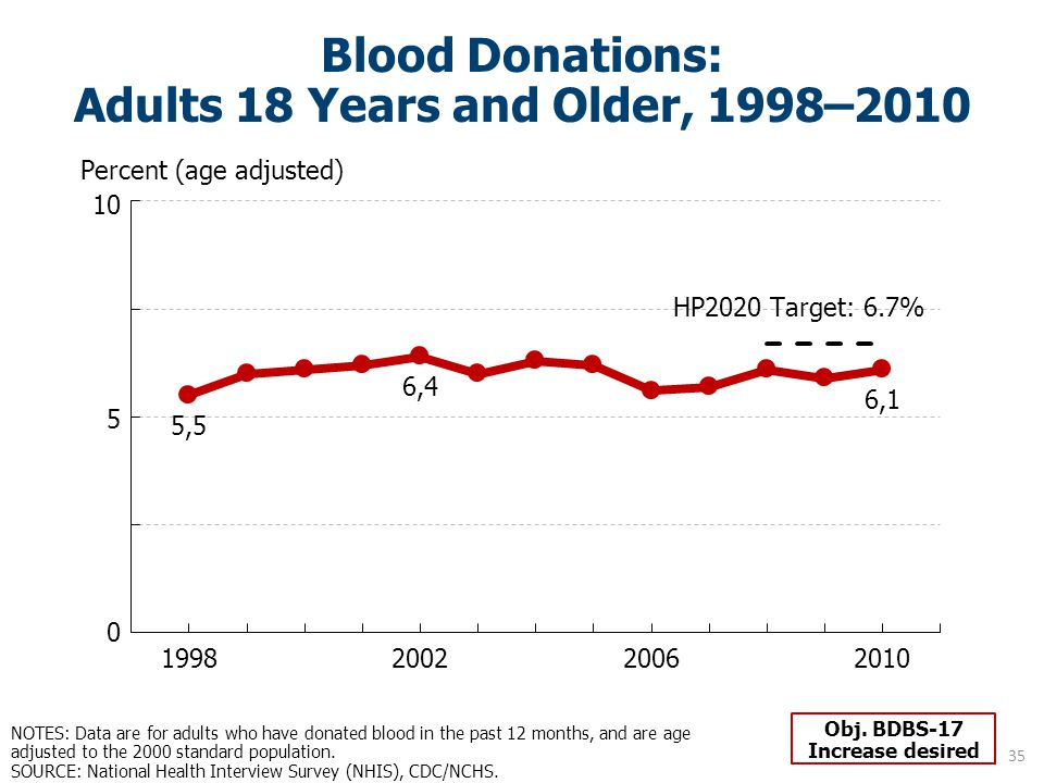 Blood Donations: Adults 18 Years and Older, 1998–2010