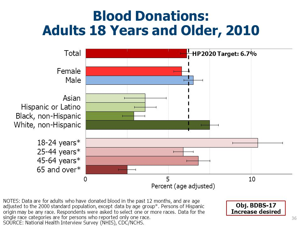 Blood Donations: Adults 18 Years and Older, 2010