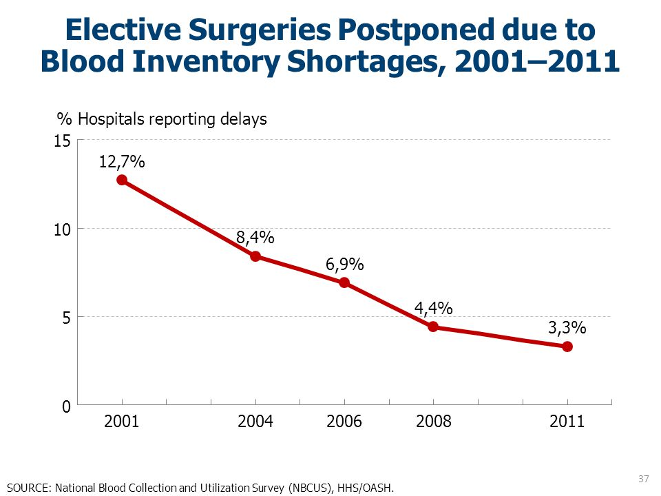 Elective Surgeries Postponed due to Blood Inventory Shortages, 2001–2011