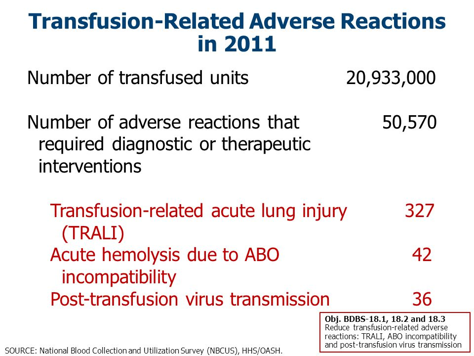 Transfusion-Related Adverse Reactions in 2011
