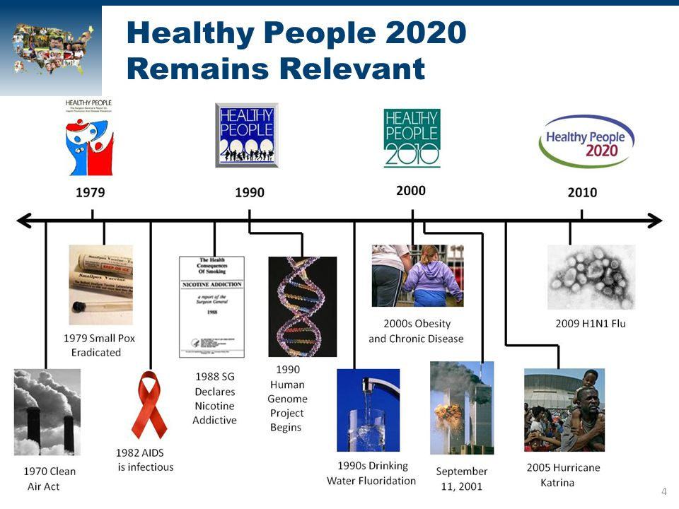 healthy people 2010 2020 Healthy people 2020 tracks approximately 1,200 objectives organized into 42 topic areas, each of which represents an important public health area at the time of the december 2010 launch 911 objectives were measurable with baseline data and established targets.
