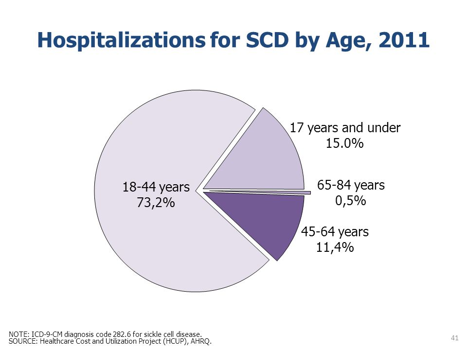 Hospitalizations for SCD by Age, 2011