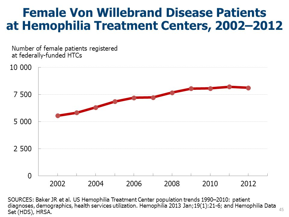 Female Von Willebrand Disease Patients at Hemophilia Treatment Centers, 2002–2012